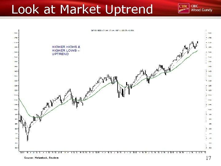 Look at Market Uptrend Source: Metastock, Reuters 17