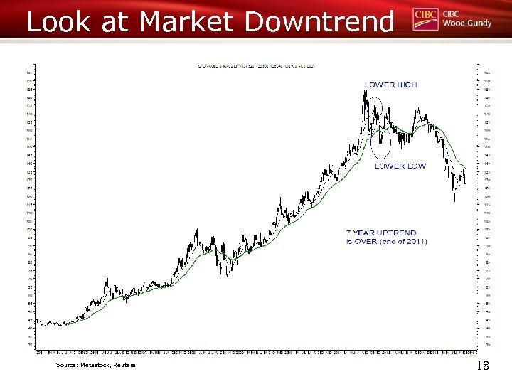Look at Market Downtrend Source: Metastock, Reuters 18