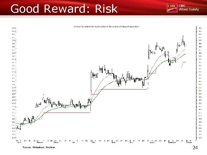 Good Reward: Risk Source: Metastock, Reuters 24