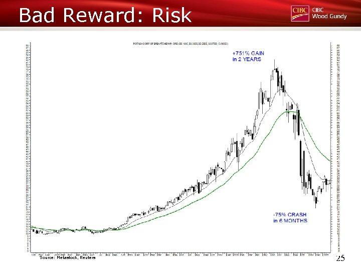 Bad Reward: Risk Source: Metastock, Reuters 25