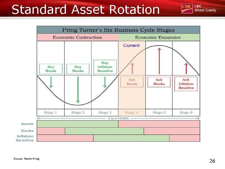 Standard Asset Rotation Source: Martin Pring 26