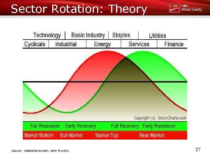 Sector Rotation: Theory Source: Stockcharts. com, John Murphy 27