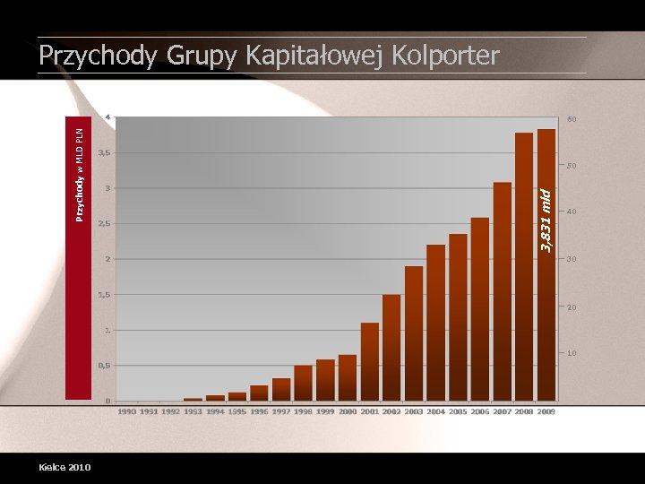 Przychody Grupy Kapitałowej Kolporter 50 3, 831 mld Przychody w MLD PLN 60 40