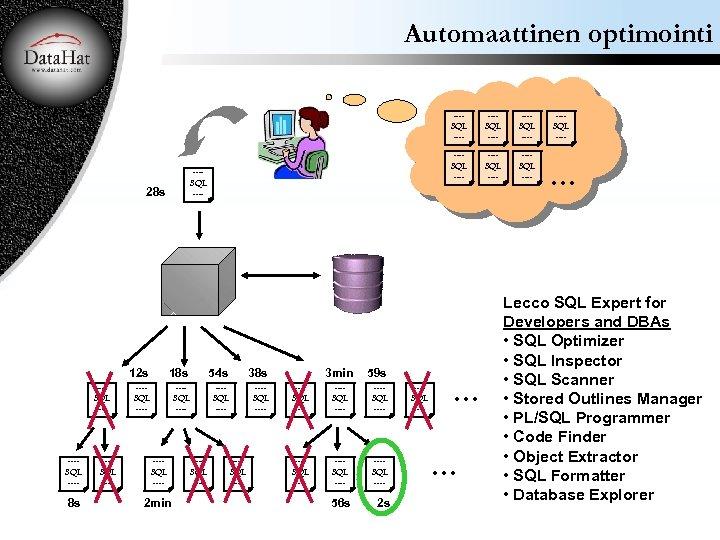 Automaattinen optimointi ---SQL ---- 28 s 12 s ---SQL ---- 8 s ---SQL ----
