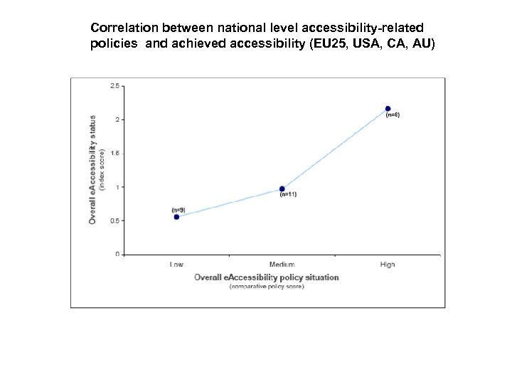 Correlation between national level accessibility-related policies and achieved accessibility (EU 25, USA, CA, AU)
