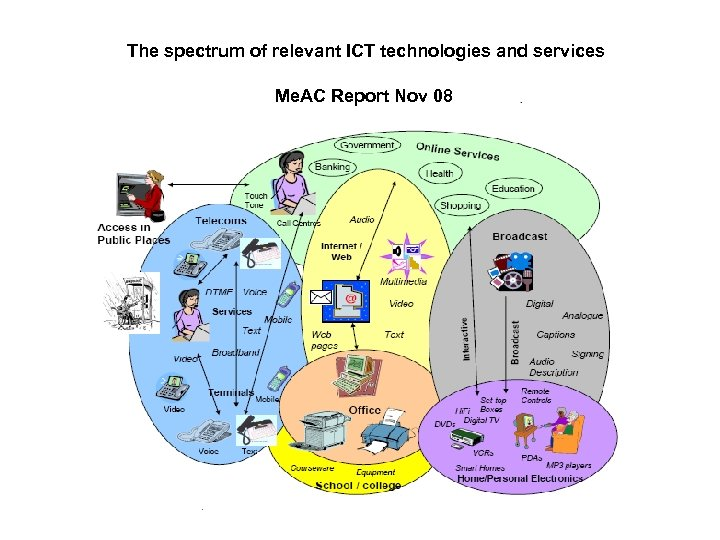 The spectrum of relevant ICT technologies and services Me. AC Report Nov 08