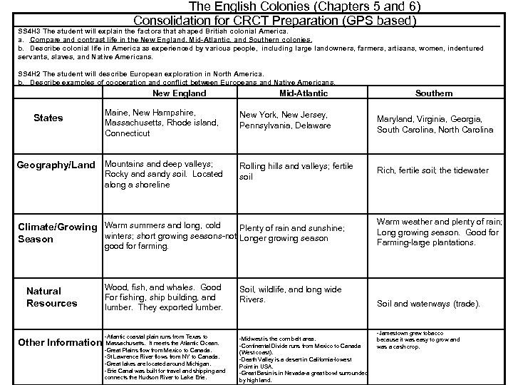 The English Colonies (Chapters 5 and 6) Consolidation for CRCT Preparation (GPS based) SS