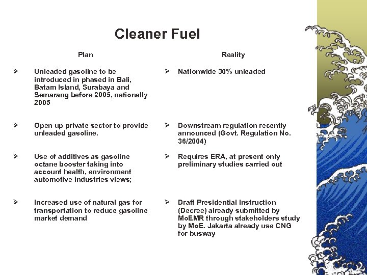 Cleaner Fuel Plan Reality Ø Unleaded gasoline to be introduced in phased in Bali,
