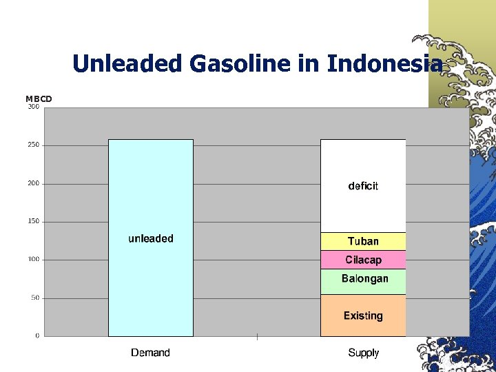 Unleaded Gasoline in Indonesia MBCD