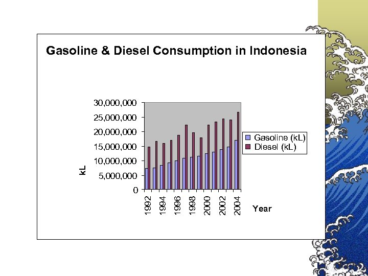 Gasoline & Diesel Consumption in Indonesia 30, 000 25, 000 20, 000 Gasoline (k.