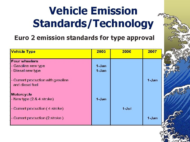 Vehicle Emission Standards/Technology Euro 2 emission standards for type approval