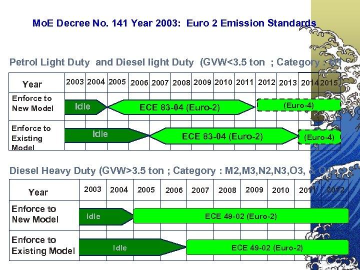 Mo. E Decree No. 141 Year 2003: Euro 2 Emission Standards Petrol Light Duty