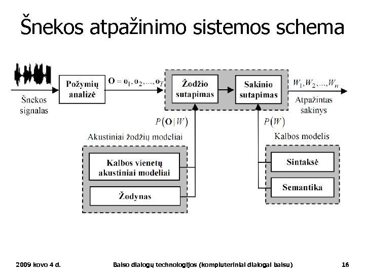 Šnekos atpažinimo sistemos schema 2009 kovo 4 d. Balso dialogų technologijos (kompiuteriniai dialogai balsu)
