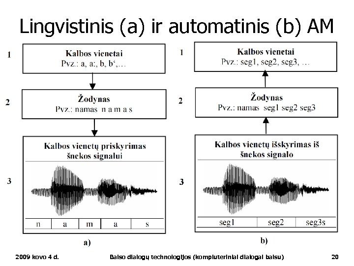 Lingvistinis (a) ir automatinis (b) AM 2009 kovo 4 d. Balso dialogų technologijos (kompiuteriniai