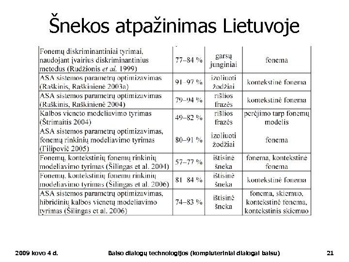 Šnekos atpažinimas Lietuvoje 2009 kovo 4 d. Balso dialogų technologijos (kompiuteriniai dialogai balsu) 21