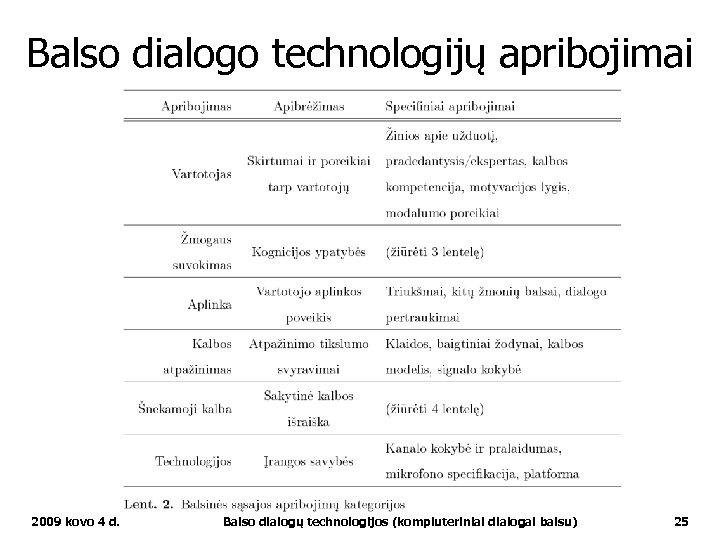 Balso dialogo technologijų apribojimai 2009 kovo 4 d. Balso dialogų technologijos (kompiuteriniai dialogai balsu)