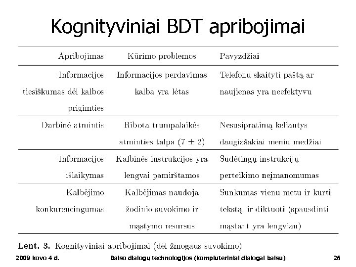 Kognityviniai BDT apribojimai 2009 kovo 4 d. Balso dialogų technologijos (kompiuteriniai dialogai balsu) 26