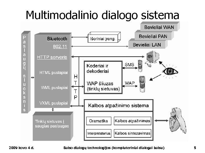 Multimodalinio dialogo sistema 2009 kovo 4 d. Balso dialogų technologijos (kompiuteriniai dialogai balsu) 5