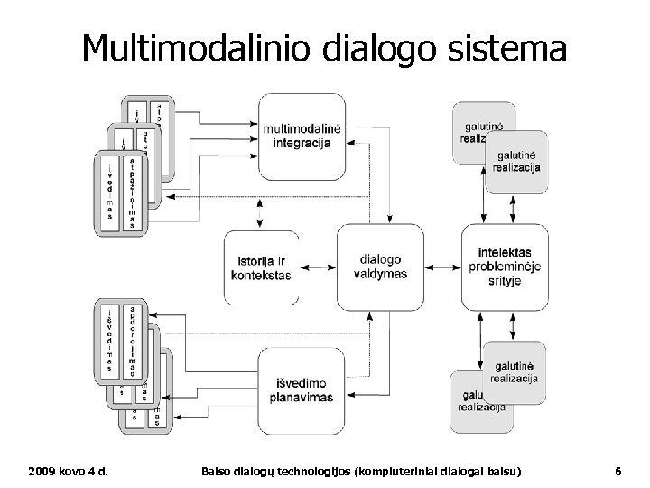 Multimodalinio dialogo sistema 2009 kovo 4 d. Balso dialogų technologijos (kompiuteriniai dialogai balsu) 6