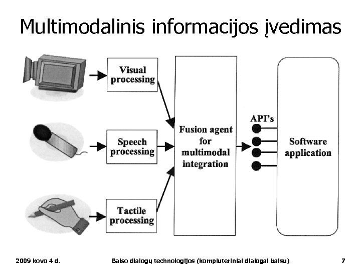 Multimodalinis informacijos įvedimas 2009 kovo 4 d. Balso dialogų technologijos (kompiuteriniai dialogai balsu) 7