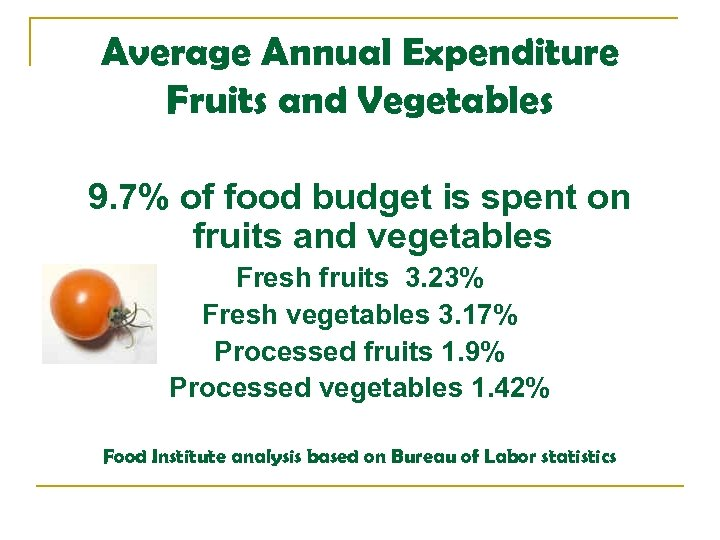 Average Annual Expenditure Fruits and Vegetables 9. 7% of food budget is spent on