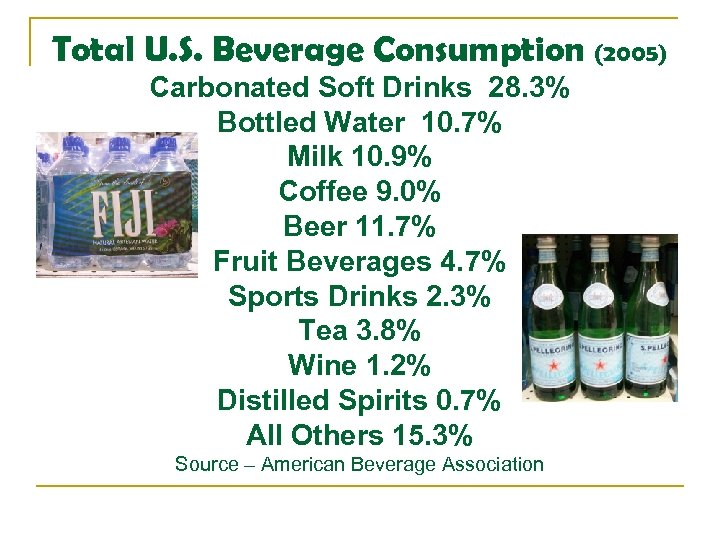 Total U. S. Beverage Consumption (2005) Carbonated Soft Drinks 28. 3% Bottled Water 10.