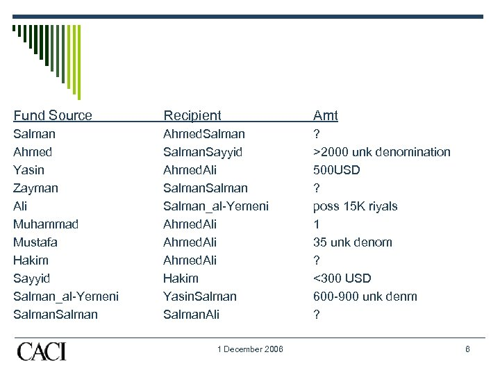 Fund Source Recipient Amt Salman Ahmed Yasin Zayman Ali Muhammad Mustafa Hakim Sayyid Salman_al-Yemeni