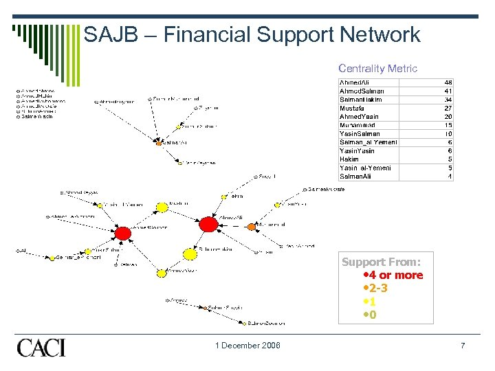 SAJB – Financial Support Network Centrality Metric Support From: • 4 or more •