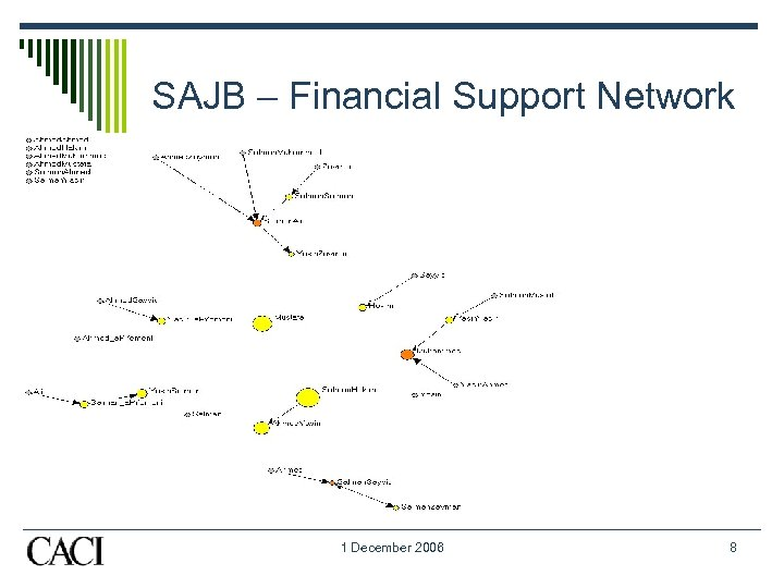 SAJB – Financial Support Network 1 December 2006 8