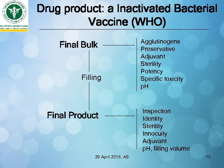 Drug product: a Inactivated Bacterial Vaccine (WHO) Final Bulk Filling Final Product 29 April