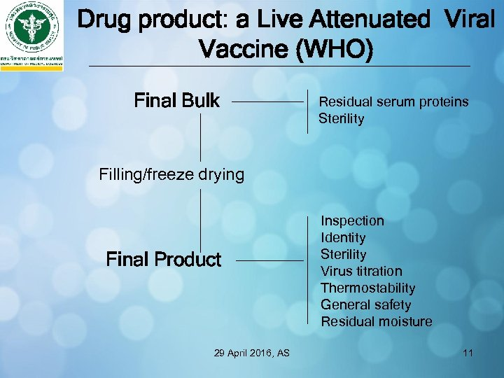 Drug product: a Live Attenuated Viral Vaccine (WHO) Final Bulk Residual serum proteins Sterility