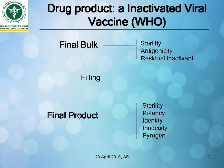 Drug product: a Inactivated Viral Vaccine (WHO) Final Bulk Sterility Antigenicity Residual Inactivant Filling