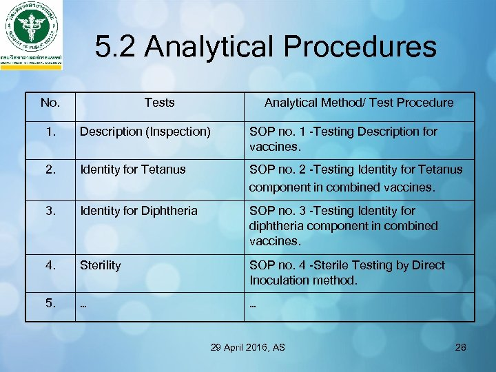 5. 2 Analytical Procedures No. Tests Analytical Method/ Test Procedure 1. Description (Inspection) SOP