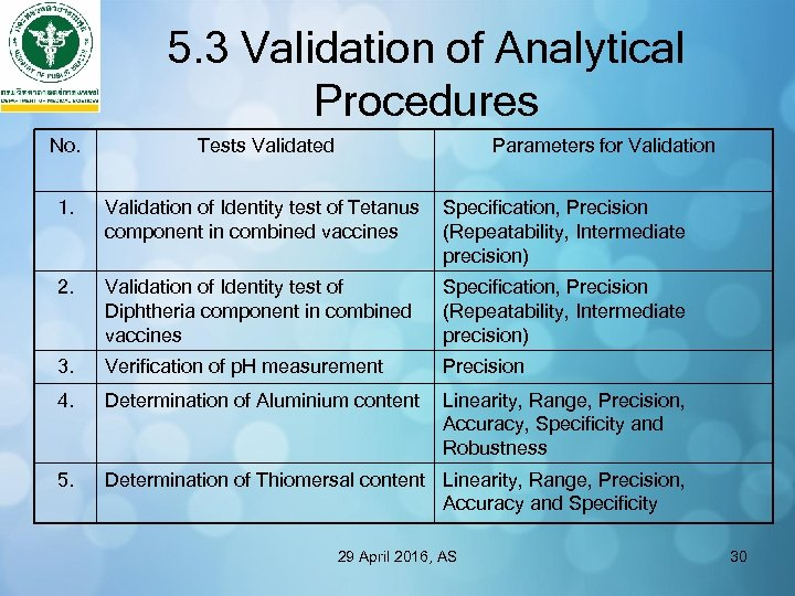 5. 3 Validation of Analytical Procedures No. Tests Validated Parameters for Validation 1. Validation