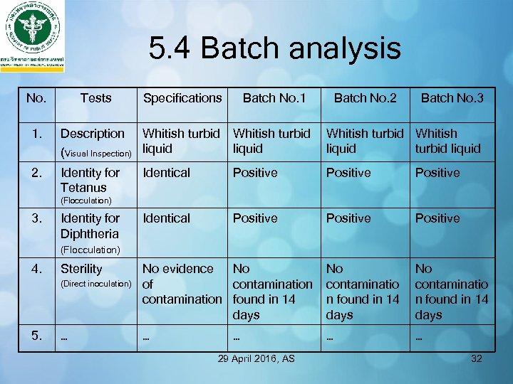 5. 4 Batch analysis No. Tests Specifications Batch No. 1 Batch No. 2 Batch