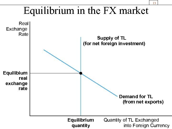 Equilibrium in the FX market Real Exchange Rate 13 Supply of TL (for net
