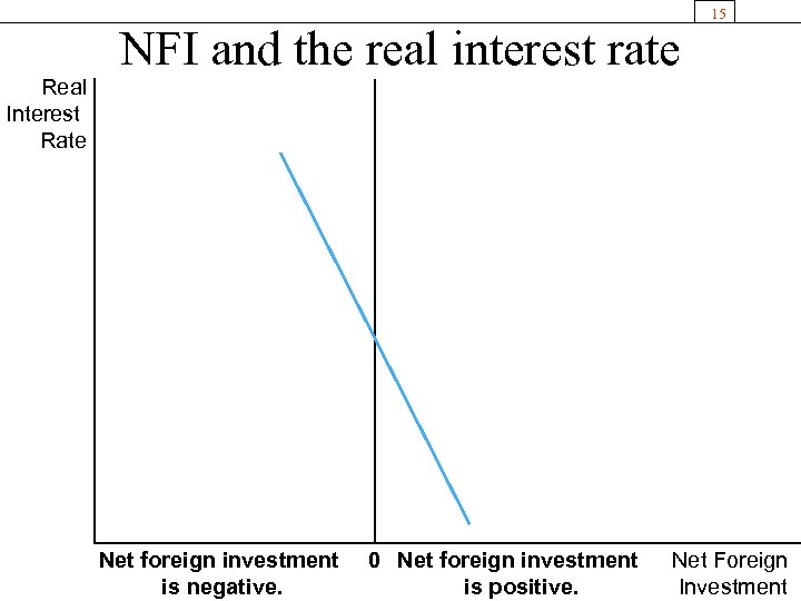 Real Interest Rate NFI and the real interest rate Net foreign investment is negative.