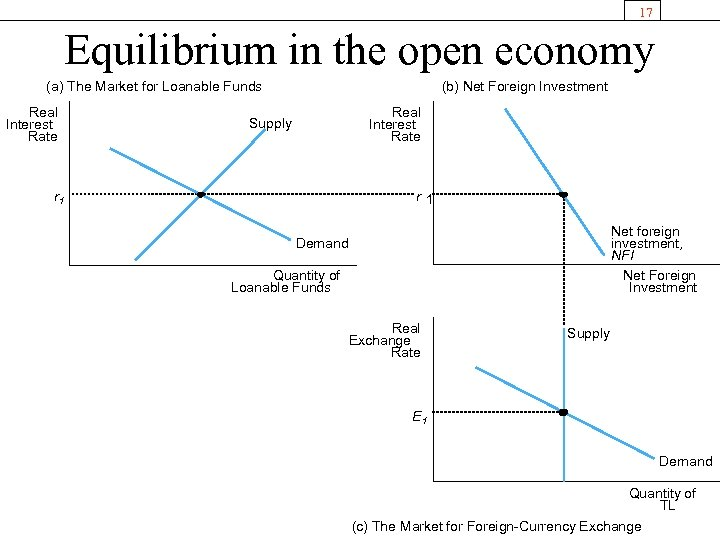 17 Equilibrium in the open economy (a) The Market for Loanable Funds Real Interest