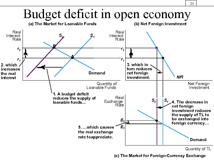 20 Budget deficit in open economy (a) The Market for Loanable Funds Real Interest