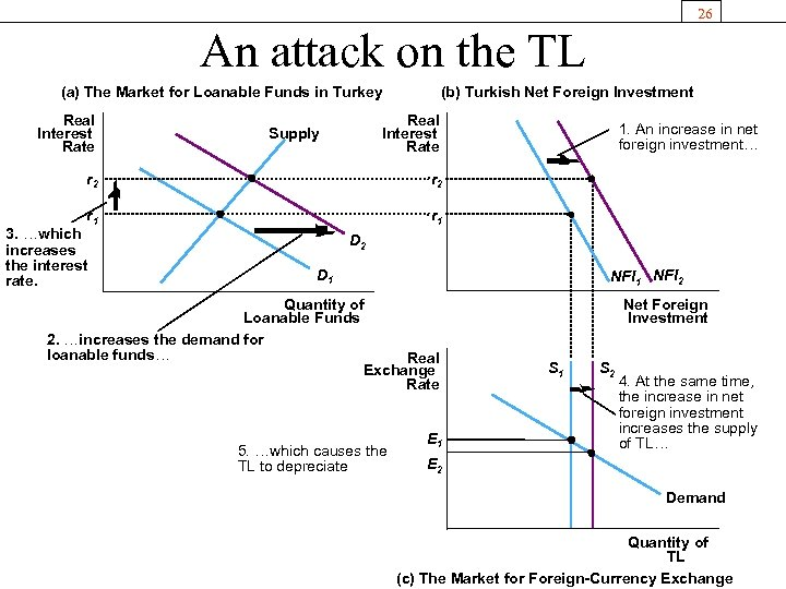 26 An attack on the TL (a) The Market for Loanable Funds in Turkey