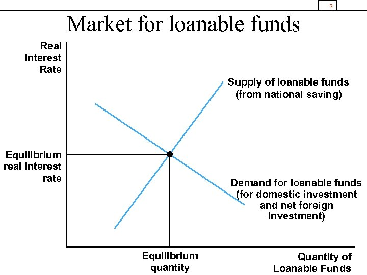 7 Market for loanable funds Real Interest Rate Supply of loanable funds (from national