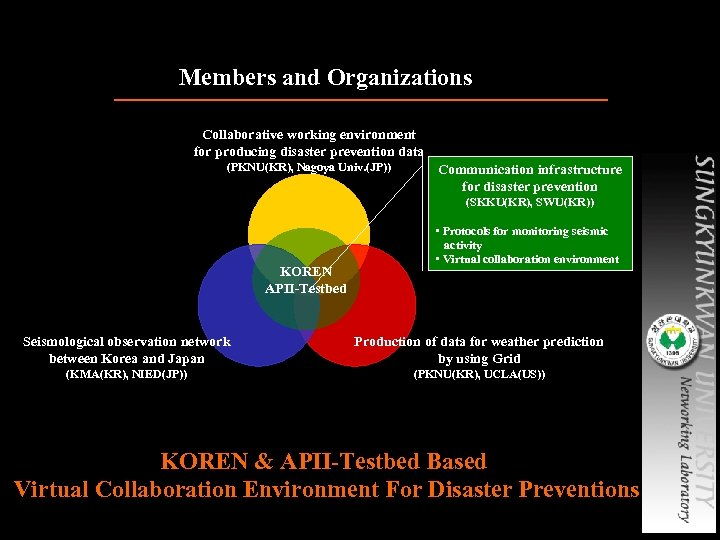 Members and Organizations Collaborative working environment for producing disaster prevention data (PKNU(KR), Nagoya Univ.