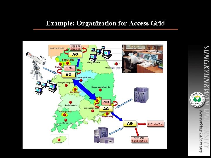 Example: Organization for Access Grid