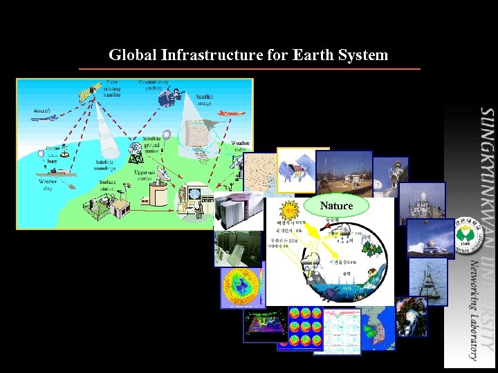 Global Infrastructure for Earth System Nature