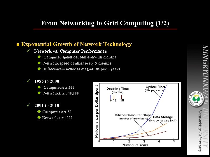From Networking to Grid Computing (1/2) ■ Exponential Growth of Network Technology ü Network