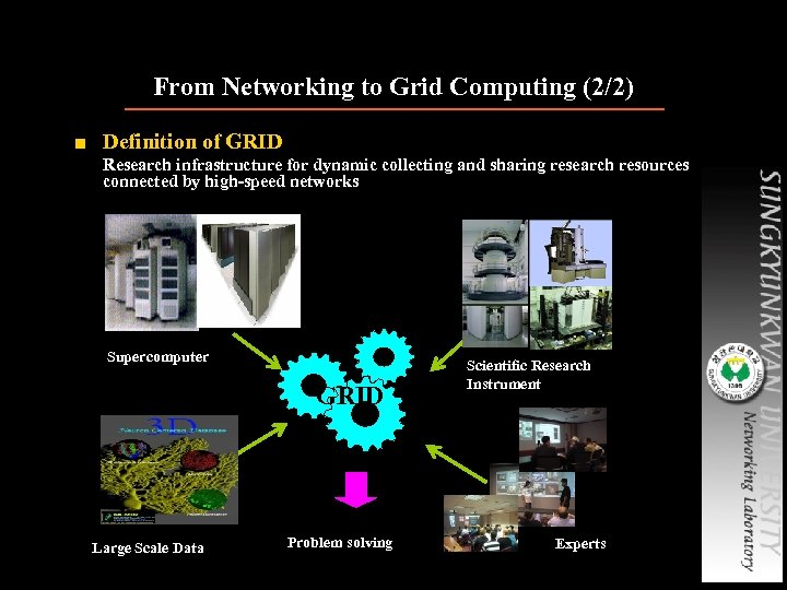 From Networking to Grid Computing (2/2) ■ Definition of GRID Research infrastructure for dynamic