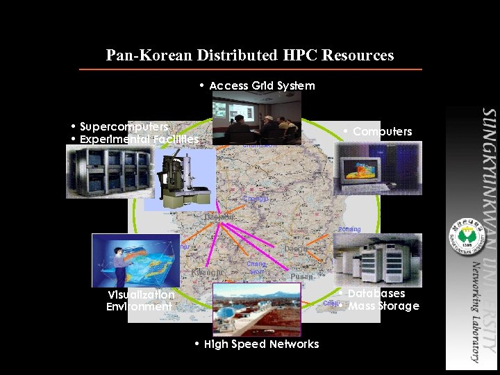 Pan-Korean Distributed HPC Resources • Access Grid System • Supercomputers • Experimental Facilities •