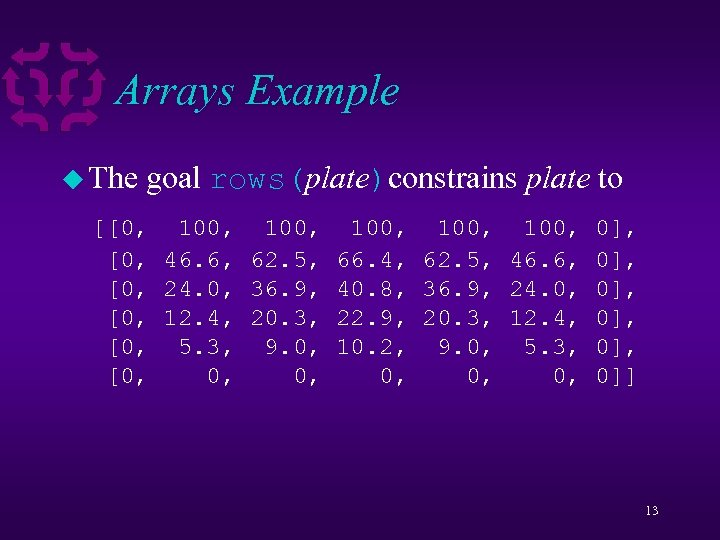 Arrays Example u The goal rows(plate)constrains plate to [[0, 100, 100, 0], [0, 46.