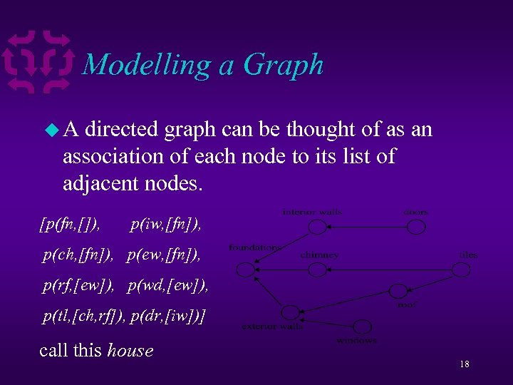 Modelling a Graph u. A directed graph can be thought of as an association
