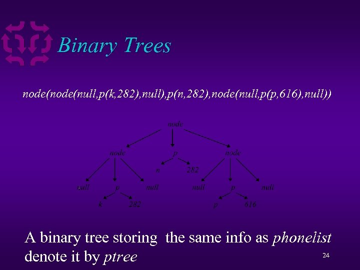 Binary Trees node(null, p(k, 282), null), p(n, 282), node(null, p(p, 616), null)) A binary